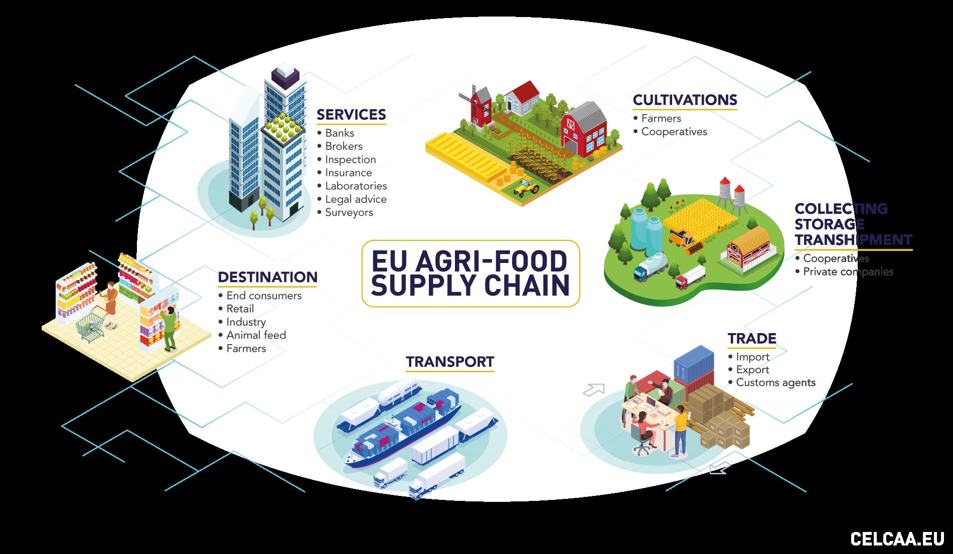EU_Agri-food_Supply_chain_naked